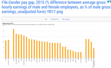 Gender Gap Europa grafico 4
